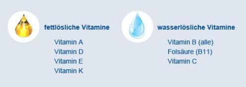 vitamine_fettloeslich-und-wasserloeslich